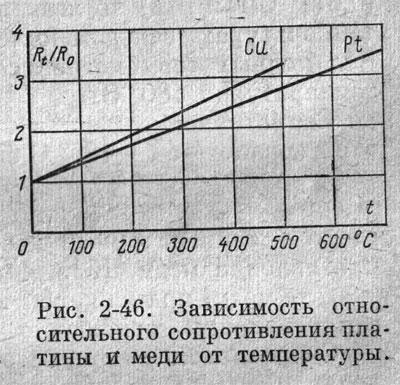 Почему с увеличением температуры сопротивление металлов возрастает 23