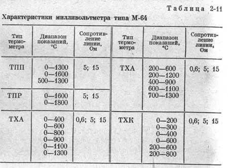 Милливольтметр типа МР-64-02